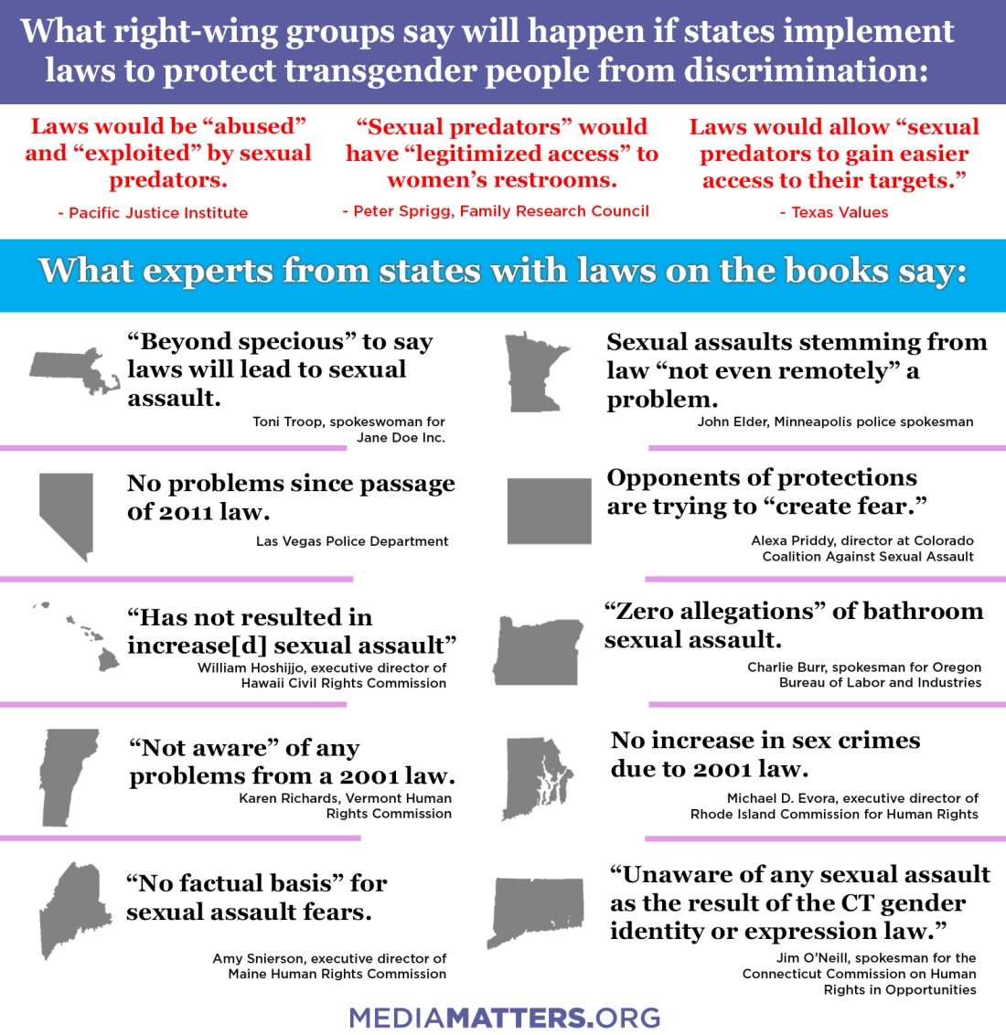 Media Matters state experts LGBTQ anti-discrimination.jpg